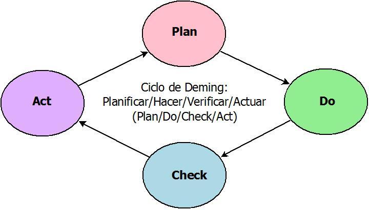DiagramaPDCA