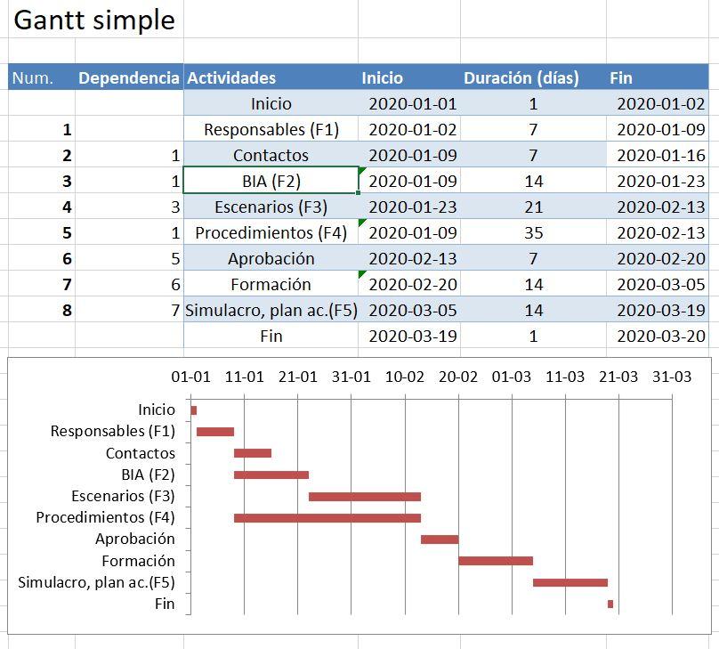 PCN-AmpliaciónAlcance-Gantt_v1