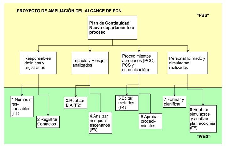 PCN-AmpliaciónAlcance-PBS_v1_cr
